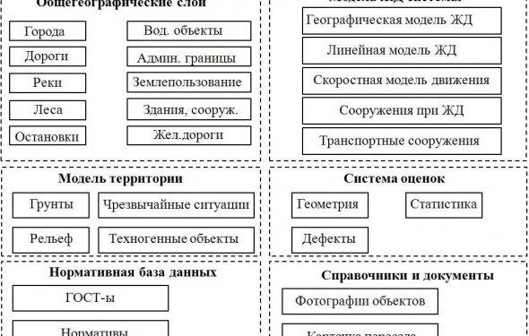 Информационная модель системы