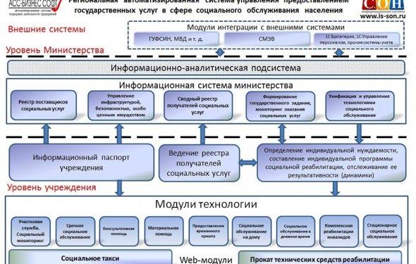 Архитектура информационной