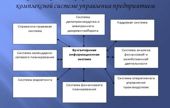 Бухгалтерская информационная