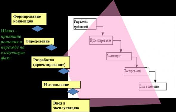 Рассмотрение каждой стадии ЖЦ