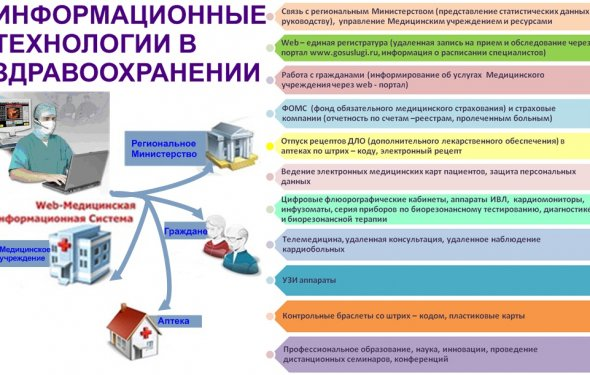 Классификация медицинских