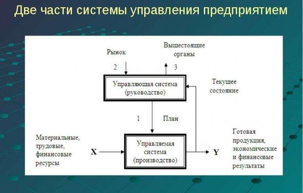 Две части системы управления