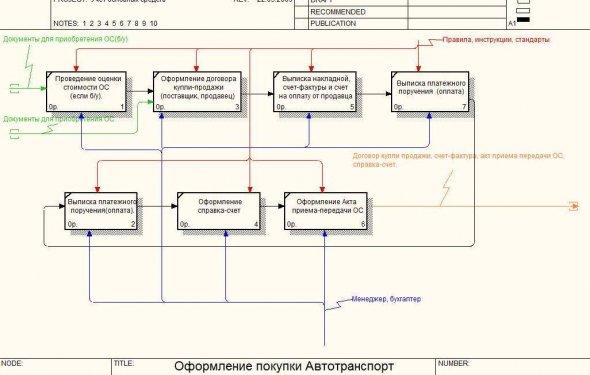 Проектирование информационных
