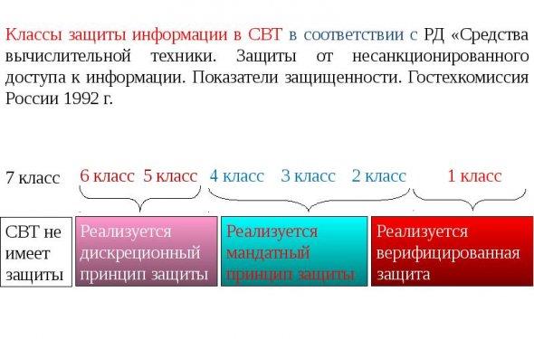 Классы информационные системы