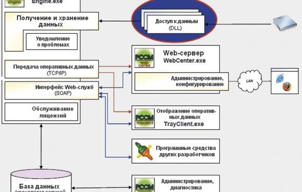 искали: системная архитектура