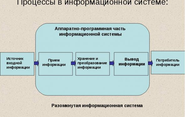 Процессы в информационной